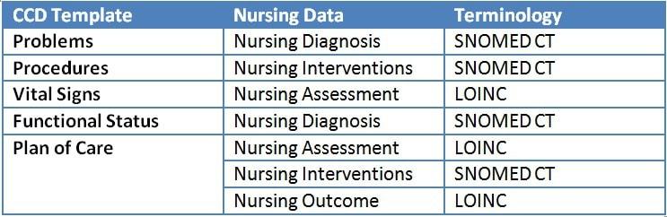 nursing values list